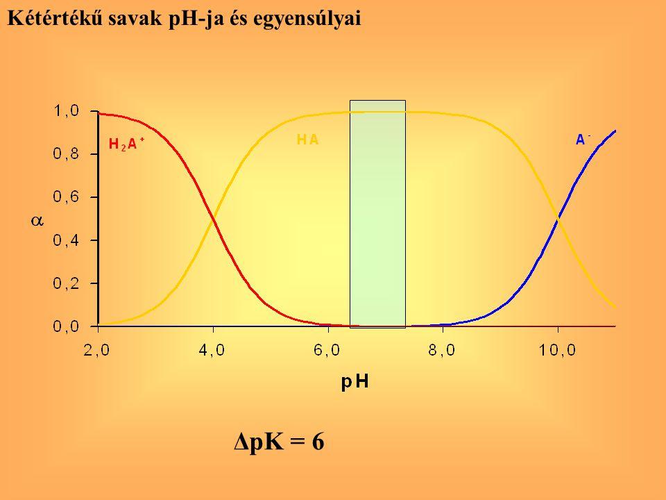Kétértékű savak pH-ja és egyensúlyai ΔpK = 6