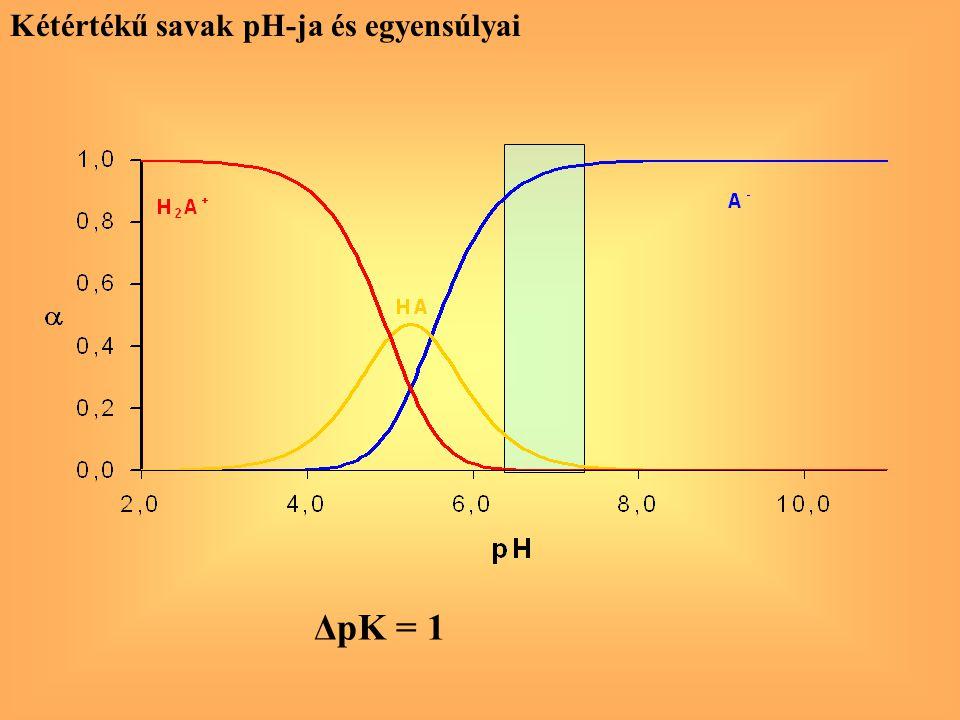 Kétértékű savak pH-ja és egyensúlyai ΔpK = 1