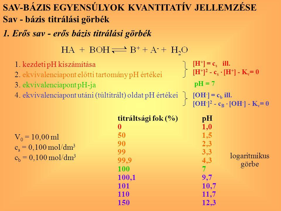 SAV-BÁZIS EGYENSÚLYOK KVANTITATÍV JELLEMZÉSE Sav - bázis titrálási görbék 1. Erős sav - erős bázis titrálási görbék 1. kezdeti pH kiszámítása 2. ekviv