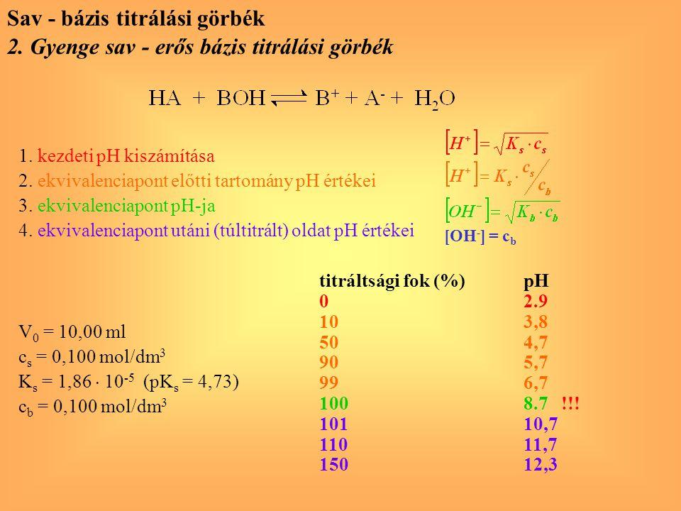 2. Gyenge sav - erős bázis titrálási görbék Sav - bázis titrálási görbék V 0 = 10,00 ml c s = 0,100 mol/dm 3 K s = 1,86  10 -5 (pK s = 4,73) c b = 0,
