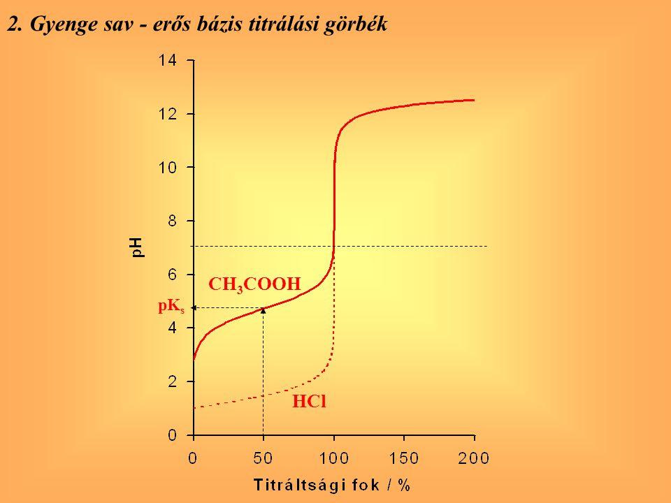 2. Gyenge sav - erős bázis titrálási görbék pK s HCl CH 3 COOH