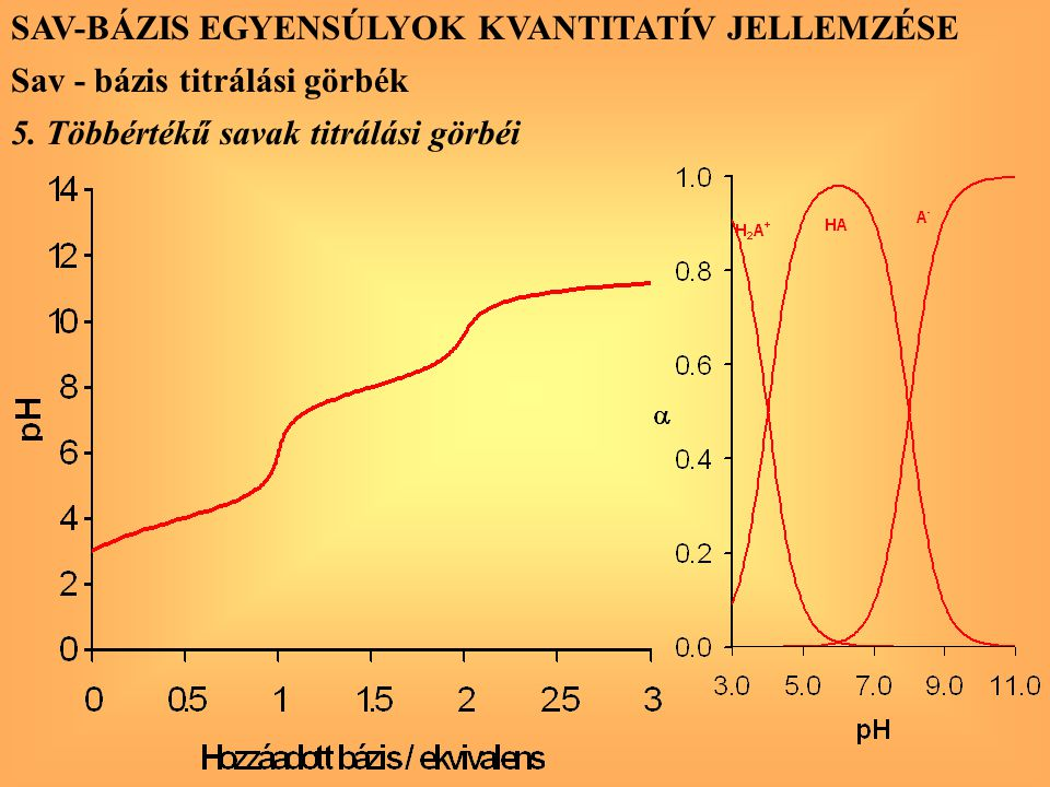 SAV-BÁZIS EGYENSÚLYOK KVANTITATÍV JELLEMZÉSE Sav - bázis titrálási görbék 5. Többértékű savak titrálási görbéi