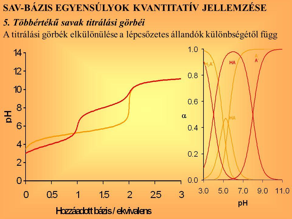 SAV-BÁZIS EGYENSÚLYOK KVANTITATÍV JELLEMZÉSE 5. Többértékű savak titrálási görbéi A titrálási görbék elkülönülése a lépcsőzetes állandók különbségétől