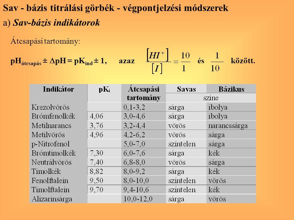 Átcsapási tartomány: pH átcsapás ±  pH = pK ind ± 1, azaz és között. Sav - bázis titrálási görbék - végpontjelzési módszerek a) Sav-bázis indikátorok