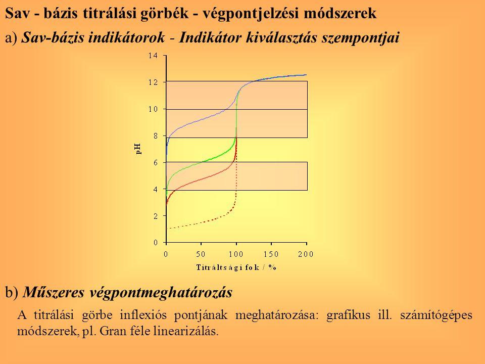 Sav - bázis titrálási görbék - végpontjelzési módszerek a) Sav-bázis indikátorok - Indikátor kiválasztás szempontjai b) Műszeres végpontmeghatározás A