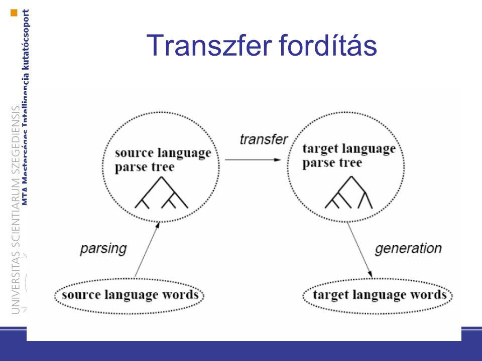 Transzfer fordítás