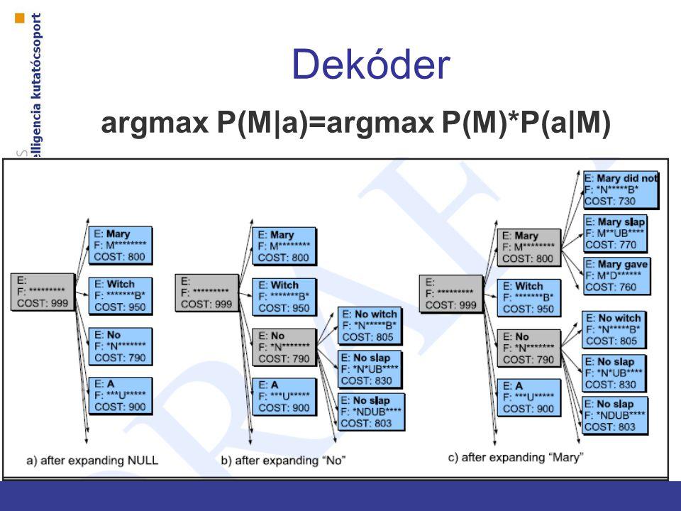 Dekóder argmax P(M|a)=argmax P(M)*P(a|M)