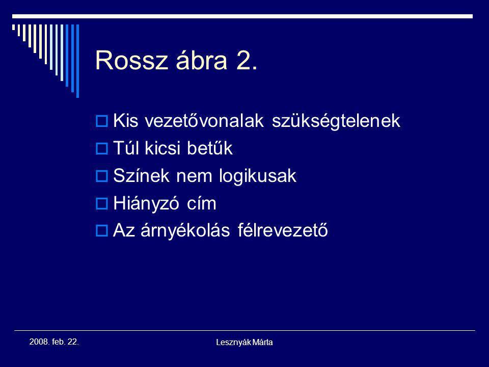 Lesznyák Márta 2008. feb. 22. Rossz ábra