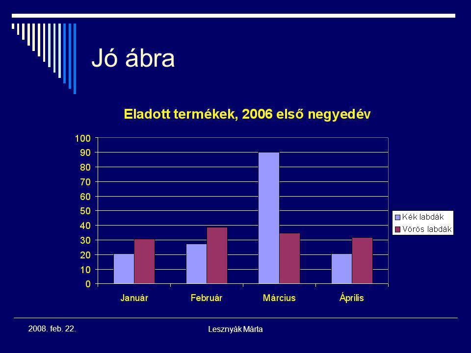 Lesznyák Márta 2008. feb. 22. Rossz ábra 2.  Kis vezetővonalak szükségtelenek  Túl kicsi betűk  Színek nem logikusak  Hiányzó cím  Az árnyékolás