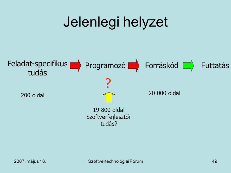 2007. május 16.Szoftvertechnológiai Fórum49 Jelenlegi helyzet Feladat-specifikus tudás ProgramozóForráskódFuttatás 200 oldal 20 000 oldal 19 800 oldal