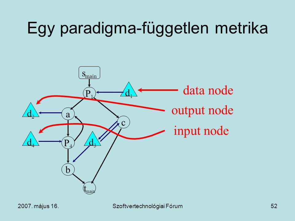 2007. május 16.Szoftvertechnológiai Fórum52 Egy paradigma-független metrika s main P1P1 t main b P4P4 a c d1d1 d3d3 d4d4 d2d2 data node output node in