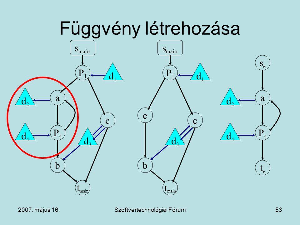 2007. május 16.Szoftvertechnológiai Fórum53 Függvény létrehozása s main P1P1 t main b P4P4 a c d1d1 d3d3 d4d4 d2d2 s main P1P1 t main b e c d1d1 d3d3