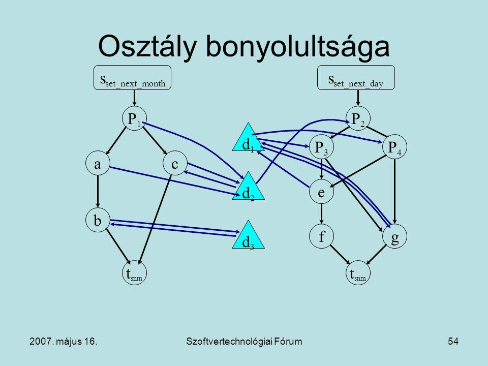2007. május 16.Szoftvertechnológiai Fórum54 Osztály bonyolultsága s set_next_month P1P1 t snm b ac s set_next_day P2P2 t snm e P3P3 gf P4P4 d1d1 d3d3