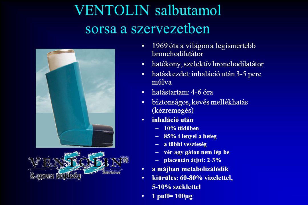 VENTOLIN salbutamol sorsa a szervezetben 1969 óta a világon a legismertebb bronchodilatátor hatékony, szelektív bronchodilatátor hatáskezdet: inhaláci