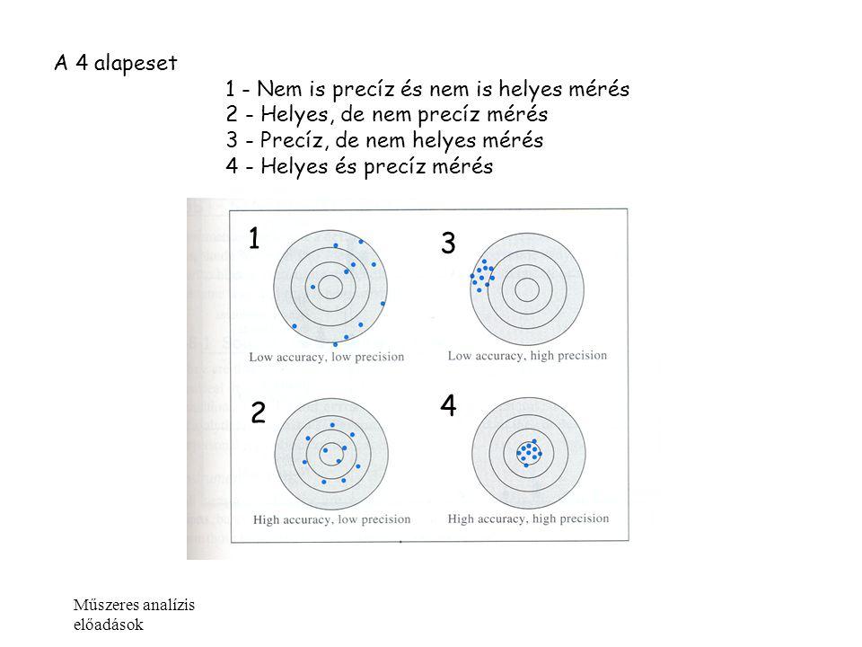 Műszeres analízis előadások A 4 alapeset 1 - Nem is precíz és nem is helyes mérés 2 - Helyes, de nem precíz mérés 3 - Precíz, de nem helyes mérés 4 -