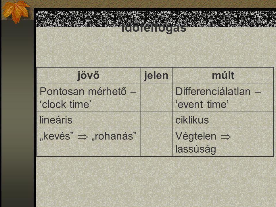 """jövőjelenmúlt Pontosan mérhető – 'clock time' Differenciálatlan – 'event time' lineárisciklikus """"kevés""""  """"rohanás""""Végtelen  lassúság Időfelfogás"""