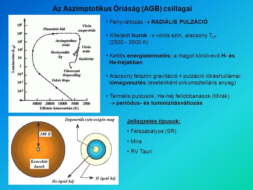 Az Aszimptotikus Óriáság (AGB) csillagai Fényváltozás  RADIÁLIS PULZÁCIÓ Kiterjedt burok  vörös szín, alacsony T eff (2500 - 3500 K) Kettős energiatermelés: a magot körülvevő H- és He-héjakban Alacsony felszíni gravitáció + pulzáció lökéshullámai: tömegvesztés (esetenként cirkumsztelláris anyag) Termális pulzusok, He-héj fellobbanások (Mirák)  periódus- és luminizitásváltozás Jellegzetes típusok: Félszabályos (SR) Mira RV Tauri