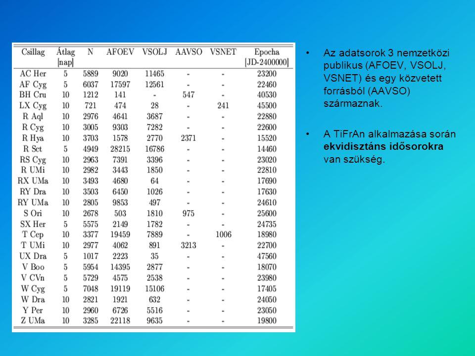 Az adatsorok 3 nemzetközi publikus (AFOEV, VSOLJ, VSNET) és egy közvetett forrásból (AAVSO) származnak.