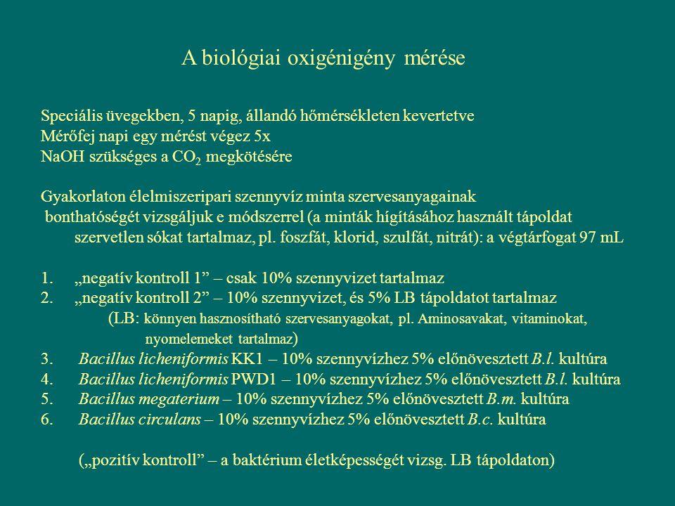 A biológiai oxigénigény mérése Speciális üvegekben, 5 napig, állandó hőmérsékleten kevertetve Mérőfej napi egy mérést végez 5x NaOH szükséges a CO 2 m