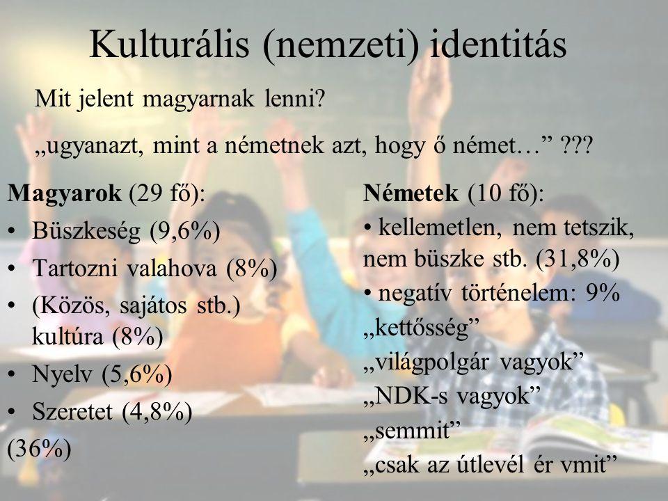 Kulturális (nemzeti) identitás Magyarok (29 fő): Büszkeség (9,6%) Tartozni valahova (8%) (Közös, sajátos stb.) kultúra (8%) Nyelv (5,6%) Szeretet (4,8