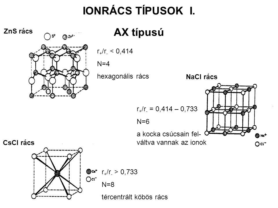 IONRÁCS TÍPUSOK I. AX típusú ZnS rács r + /r - < 0,414 N=4 hexagonális rács NaCl rács r + /r - = 0,414 – 0,733 N=6 a kocka csúcsain fel- váltva vannak