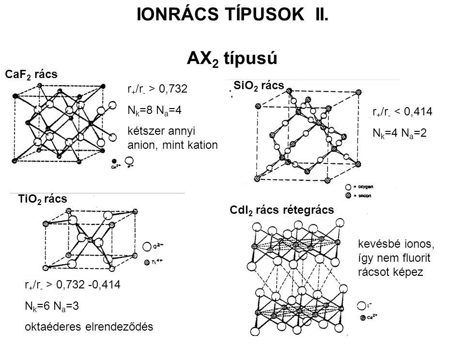 IONRÁCS TÍPUSOK II. AX 2 típusú CaF 2 rács TiO 2 rács SiO 2 rács CdI 2 rács rétegrács r + /r - > 0,732 N k =8 N a =4 kétszer annyi anion, mint kation