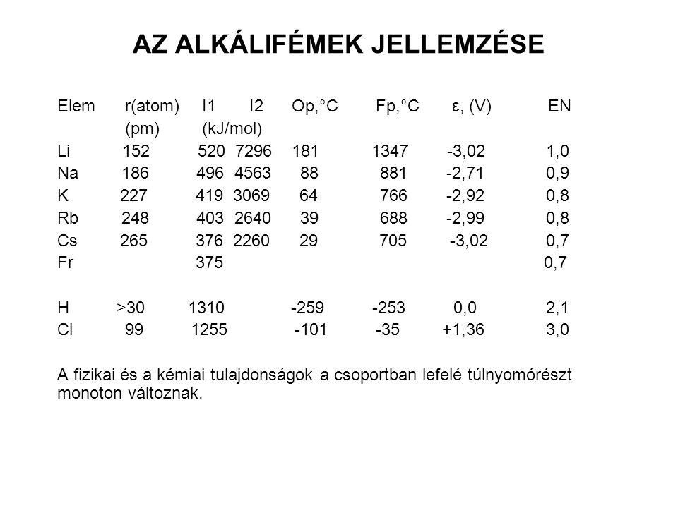 AZ ALKÁLIFÉMEK JELLEMZÉSE Elemr(atom) I1 I2 Op,°C Fp,°C ε, (V) EN (pm) (kJ/mol) Li 152 520 7296 181 1347 -3,02 1,0 Na 186 496 4563 88 881 -2,71 0,9 K