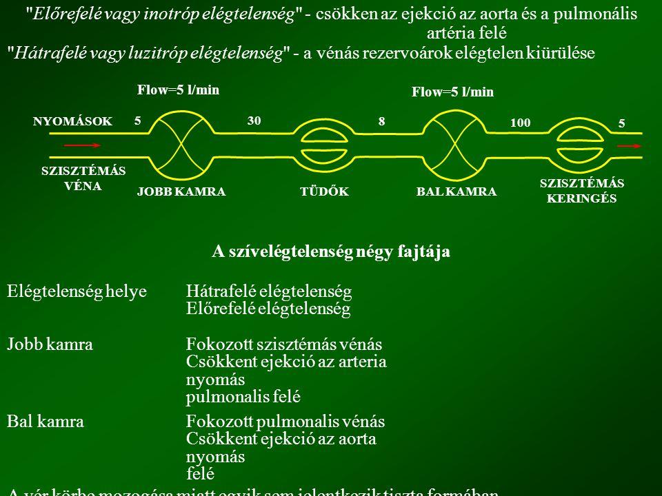 Jobbkamrai elégtelenségben: fokozott szisztémás vénás nyomás, csökken az ejekció az arteria pulmonális felé, s csökken a balkamrai ejekció is: Balkamrai elégtelenségben: emelkedett vena pulmonáris nyomás, gátolt vérkiáramlás a tüdőkből, a pulmonális kapilláris nyomás fokozódik, a fokozott nyomás áttevődik az arteria pulmonálisra is, romlik a jobb kamra ejekciója.
