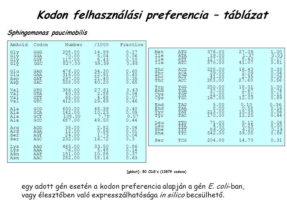 [gbbct]: 50 CDS s (13879 codons) Sphingomonas paucimobilis AmAcid Codon Number /1000 Fraction Gly GGG 208.00 14.99 0.17 Gly GGA 70.00 5.04 0.06 Gly GGT 117.00 8.43 0.10 Gly GGC 827.00 59.59 0.68 Glu GAG 476.00 34.30 0.60 Glu GAA 318.00 22.91 0.40 Asp GAT 297.00 21.40 0.35 Asp GAC 558.00 40.20 0.65 Val GTG 386.00 2 7.81 0.43 Val GTA 40.00 2.88 0.04 Val GTT 65.00 4.68 0.07 Val GTC 412.00 29.69 0.46 Ala GCG 630.00 45.39 0.40 Ala GCA 142.00 10.23 0.09 Ala GCT 108.00 7.78 0.07 Ala GCC 687.00 49.50 0.44 Arg AGG 35.00 2.52 0.04 Arg AGA 12.00 0.86 0.01 Ser AGT 24.00 1.73 0.04 Ser AGC 232.00 16.72 0.3 Lys AAG 465.00 33.50 0.86 Lys AAA 76.00 5.48 0.14 Asn AAT 151.00 10.88 0.37 Asn AAC 252.00 18.16 0.63 Met ATG 376.00 27.09 1.00 Ile ATA 19.00 1.37 0.03 Ile ATT 117.00 8.43 0.17 Ile ATC 570.00 41.07 0.81 Thr ACG 228.00 16.43 0.33 Thr ACA 29.00 2.09 0.04 Thr ACT 41.00 2.95 0.06 Thr A CC 383.00 27.60 0.56 Trp TGG 250.00 18.01 1.00 End TGA 37.00 2.67 0.74 Cys TGT 21.00 1.51 0.11 Cys TGC 167.00 12.03 0.89 End TAG 5.00 0.36 0.10 End TAA 8.00 0.58 0.16 Tyr TAT 213.00 15.35 0.56 Tyr TAC 170.00 12.25 0.44 Leu TTG 71.00 5.12 0.06 Leu TTA 4.00 0.29 0.00 Phe TTT 8 6.00 6.20 0.14 Phe TTC 542.00 39.05 0.86 Ser TCG 204.00 14.70 0.31 Kodon felhasználási preferencia – táblázat egy adott gén esetén a kodon preferencia alapján a gén E.