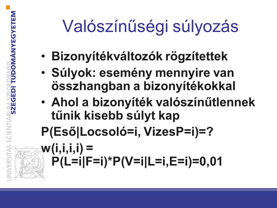 Valószínűségi súlyozás Bizonyítékváltozók rögzítettek Súlyok: esemény mennyire van összhangban a bizonyítékokkal Ahol a bizonyíték valószínűtlennek tűnik kisebb súlyt kap P(Eső|Locsoló=i, VizesP=i)=.