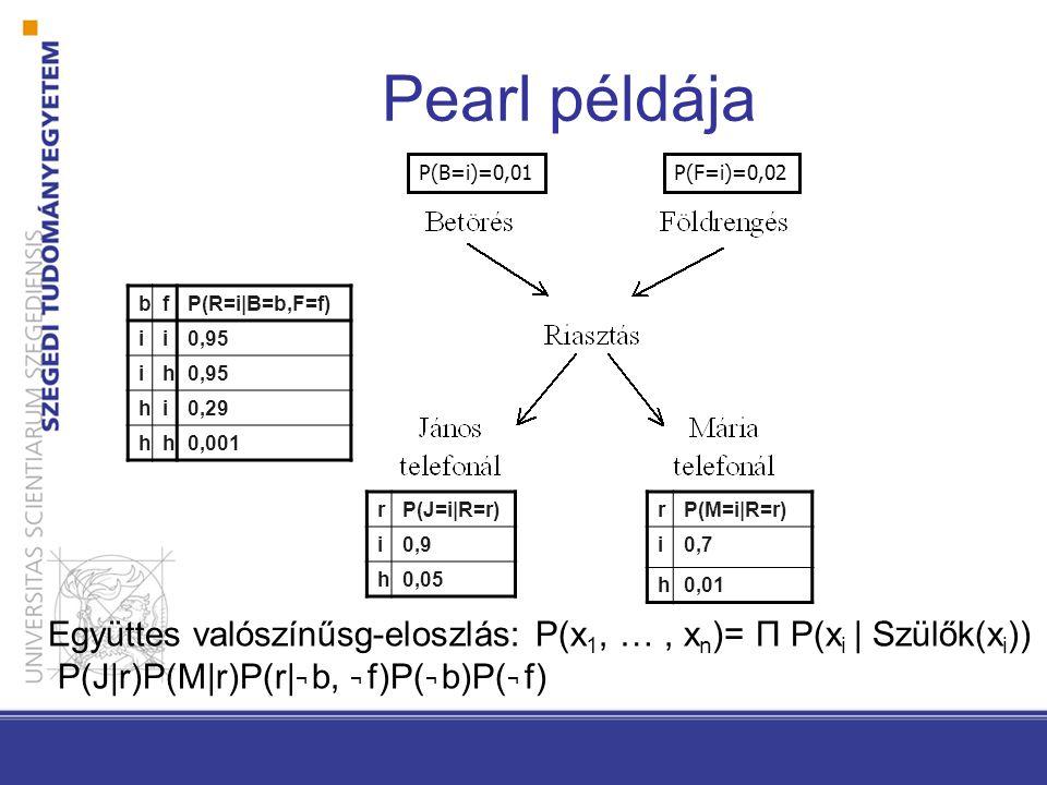 bfP(R=i|B=b,F=f) ii0,95 ih hi0,29 hh0,001 rP(M=i|R=r) i0,7 h0,01 P(B=i)=0,01P(F=i)=0,02 rP(J=i|R=r) i0,9 h0,05 Együttes valószínűsg-eloszlás: P(x 1, …, x n )= Π P(x i | Szülők(x i )) P(J|r)P(M|r)P(r| ¬ b, ¬ f)P( ¬ b)P( ¬ f)