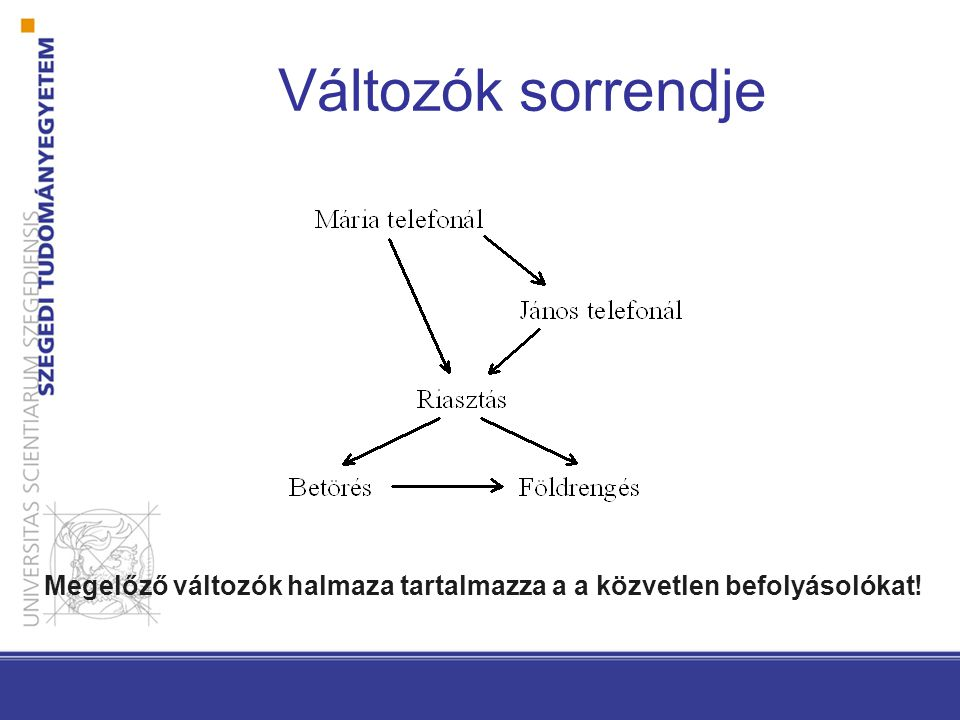 Tömörség Lokálisan strukturált k szülő: O(n2 k ) értékkel megadható Teljes együttes eloszlás fgv: O(2 n ) Új változó.