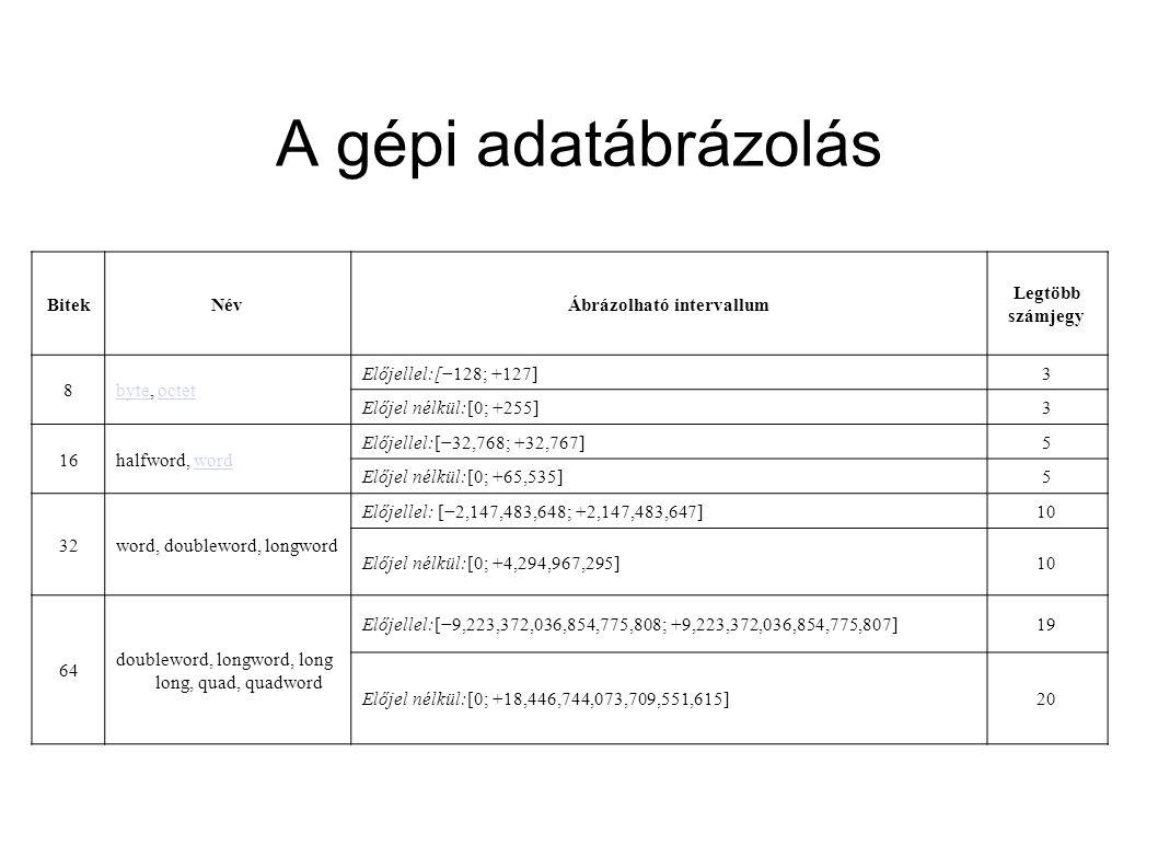 A gépi adatábrázolás BitekNévÁbrázolható intervallum Legtöbb számjegy 8bytebyte, octetoctet Előjellel:[−128; +127]3 Előjel nélkül:[0; +255]3 16halfwor