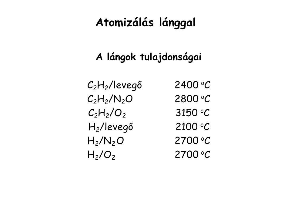 Atomizálás lánggal Részfolyamatok a folyadékmintát beporlasztjuk a lángba oldószer elpárolog köd  füst molekulák atomjaikra disszociálnak, gerjesztődnek vagy ionizálódnak a képződő atomok ütköznek (rugalmasan vagy rugalmatlanul) a hőmérséklet befolyásolja, hogy a minta milyen mértékben atomizálódik ill.
