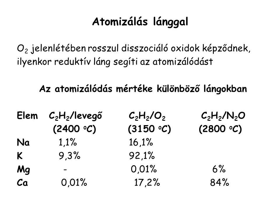 Atomizálás lánggal A lángok tulajdonságai C 2 H 2 /levegő2400 o C C 2 H 2 /N 2 O2800 o C C 2 H 2 /O 2 3150 o C H 2 /levegő2100 o C H 2 /N 2 O2700 o C