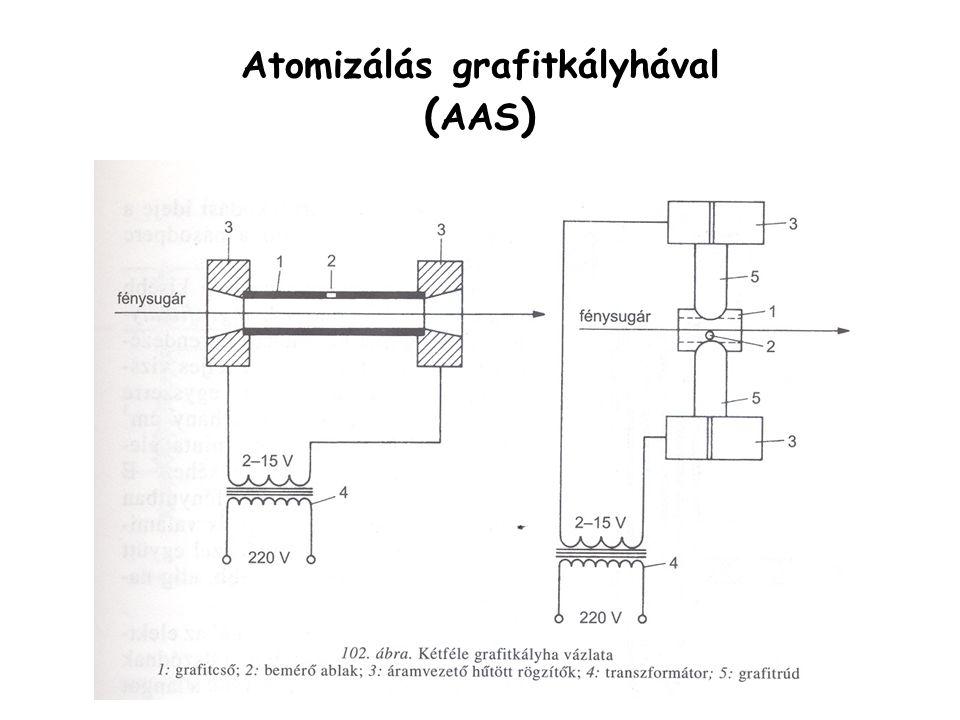 Atomizálás grafitkályhával ( AAS ) kisebb kimutatási határ, kisebb pontosság (  10 %) nincs szükség folyamatos porlasztásra a teljes mintamennyiség (néhány mikroliter) egyszerre kerül a fényútba elektromosan fűtött grafitcső, N 2 -vel vagy Ar-nal öblítve programozott fűtés –~150 o C (oldószer elpárolog) –~800 o C (szerves anyagok elégnek – korommentes) –~3000 o C (termikus atomizáció)