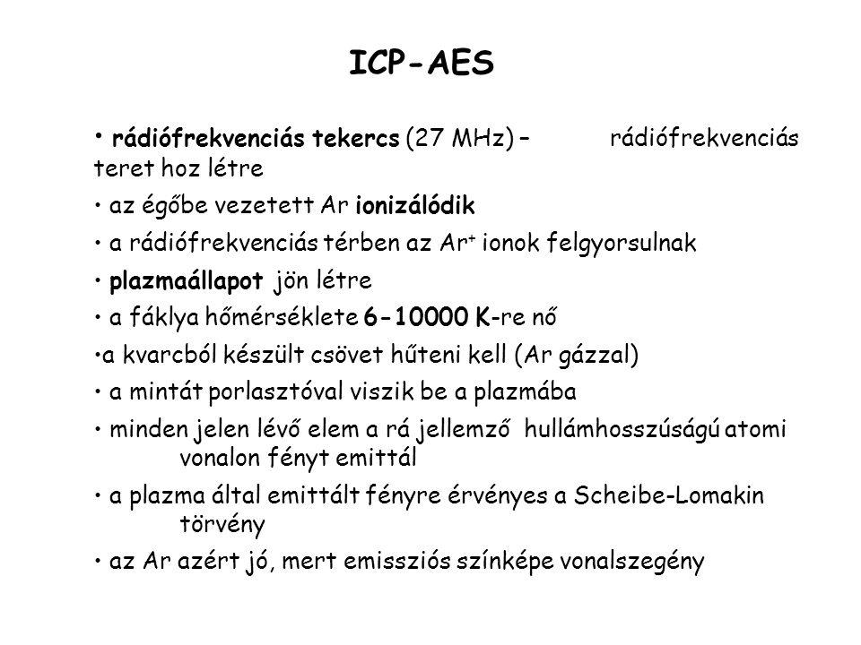 ICP-AES plazmaégő