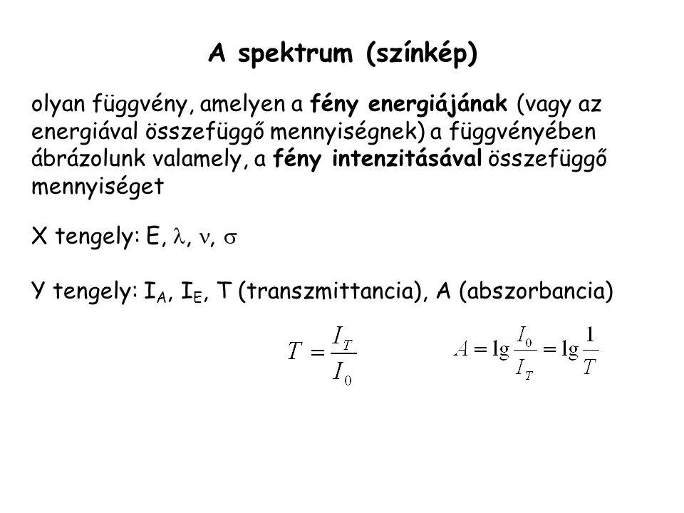 A spektrum (színkép) olyan függvény, amelyen a fény energiájának (vagy az energiával összefüggő mennyiségnek) a függvényében ábrázolunk valamely, a fény intenzitásával összefüggő mennyiséget X tengely: E,,,  Y tengely: I A, I E, T (transzmittancia), A (abszorbancia)