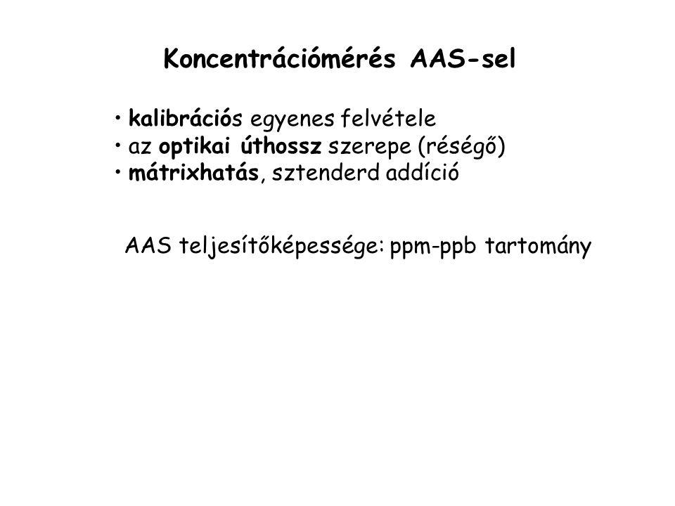 Koncentrációmérés AAS-sel a vájtkatódlámpa intenzitása I 0 a mintát a lángba porlasztjuk, a minta abszorbeálja a fény egy részét I 0 lecsökken (I < I
