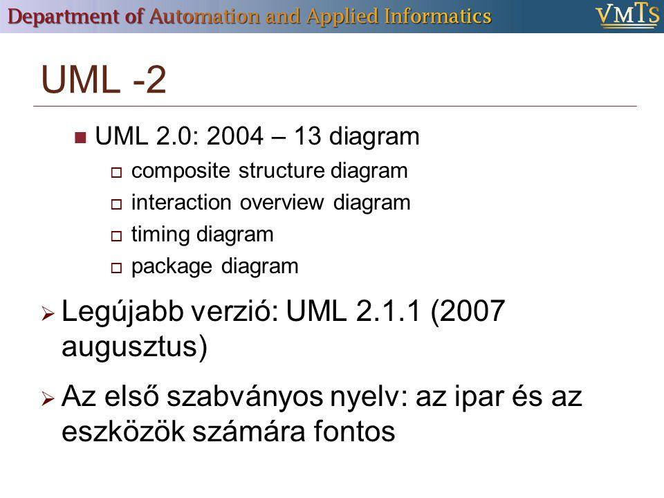 UML -2 UML 2.0: 2004 – 13 diagram  composite structure diagram  interaction overview diagram  timing diagram  package diagram  Legújabb verzió: UML 2.1.1 (2007 augusztus)  Az első szabványos nyelv: az ipar és az eszközök számára fontos