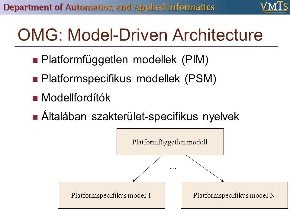 OMG: Model-Driven Architecture Platformfüggetlen modellek (PIM) Platformspecifikus modellek (PSM) Modellfordítók Általában szakterület-specifikus nyelvek … Platformfüggetlen modell Platformspecifikus model 1Platformspecifikus model N