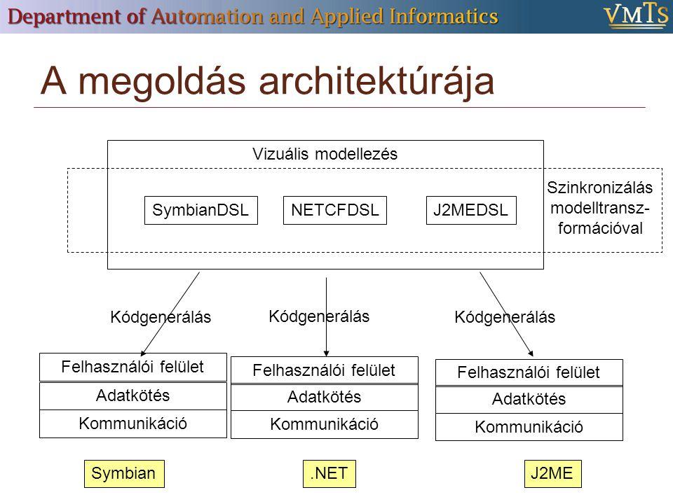 A megoldás architektúrája Vizuális modellezés Felhasználói felület Adatkötés Kommunikáció Kódgenerálás Felhasználói felület Adatkötés Kommunikáció Felhasználói felület Adatkötés Kommunikáció Symbian.NETJ2ME SymbianDSLNETCFDSLJ2MEDSL Szinkronizálás modelltransz- formációval