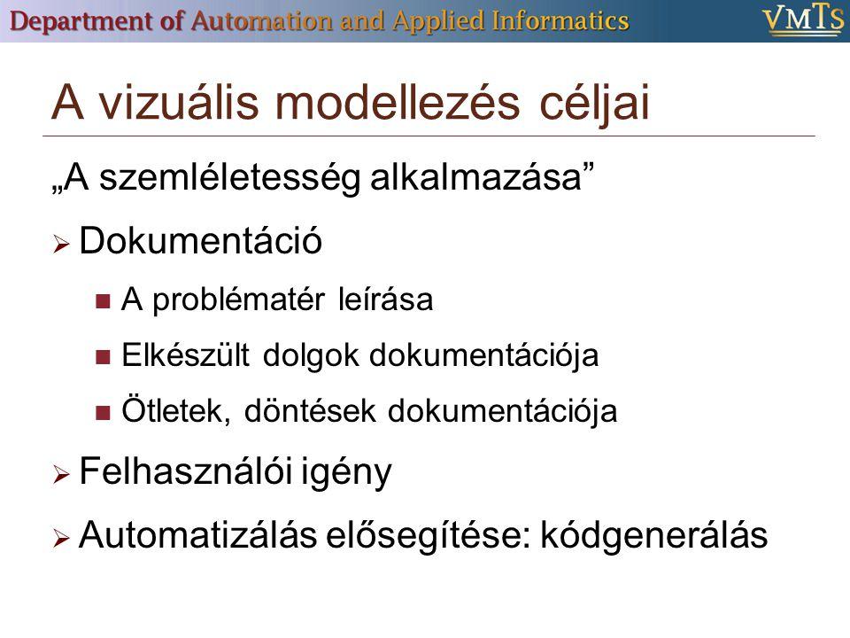 """A vizuális modellezés céljai """"A szemléletesség alkalmazása  Dokumentáció A problématér leírása Elkészült dolgok dokumentációja Ötletek, döntések dokumentációja  Felhasználói igény  Automatizálás elősegítése: kódgenerálás"""