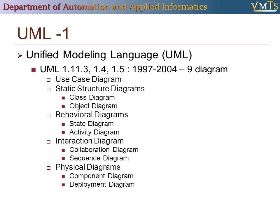 Modellezőnyelvek létrehozása  Metamodellezés  Megjelenítés  (Szimuláció)