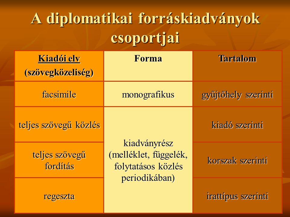 A diplomatikai forráskiadványok csoportjai Kiadói elv (szövegközeliség)FormaTartalom facsimilemonografikus gyűjtőhely szerinti teljes szövegű közlés k