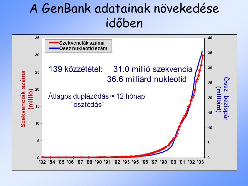 Szekvenciák száma (millió) Össz bázispár (milliárd) 82 84 85 86 87 88 90 91 92 93 95 96 97 98 00 01 02 03 0 5 10 15 20 25 30 35 0 5 10 15 20 25 30 35 40 Szekvenciák száma 139 közzététel: 31.0 millió szekvencia 36.6 milliárd nukleotid Átlagos duplázódás ≈ 12 hónap osztódás Össz nukleotid szám A GenBank adatainak növekedése időben