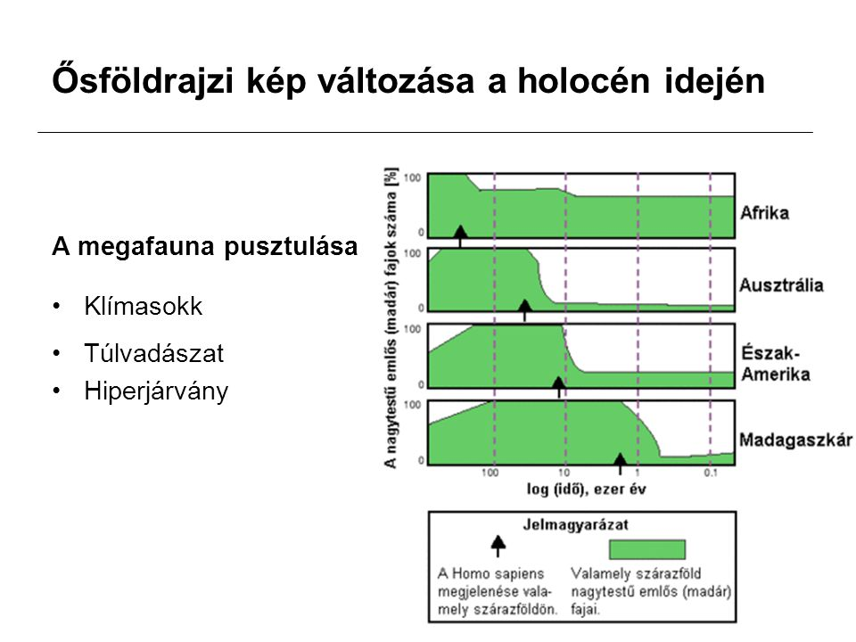 Ősföldrajzi kép változása a holocén idején A megafauna pusztulása Klímasokk Túlvadászat Hiperjárvány