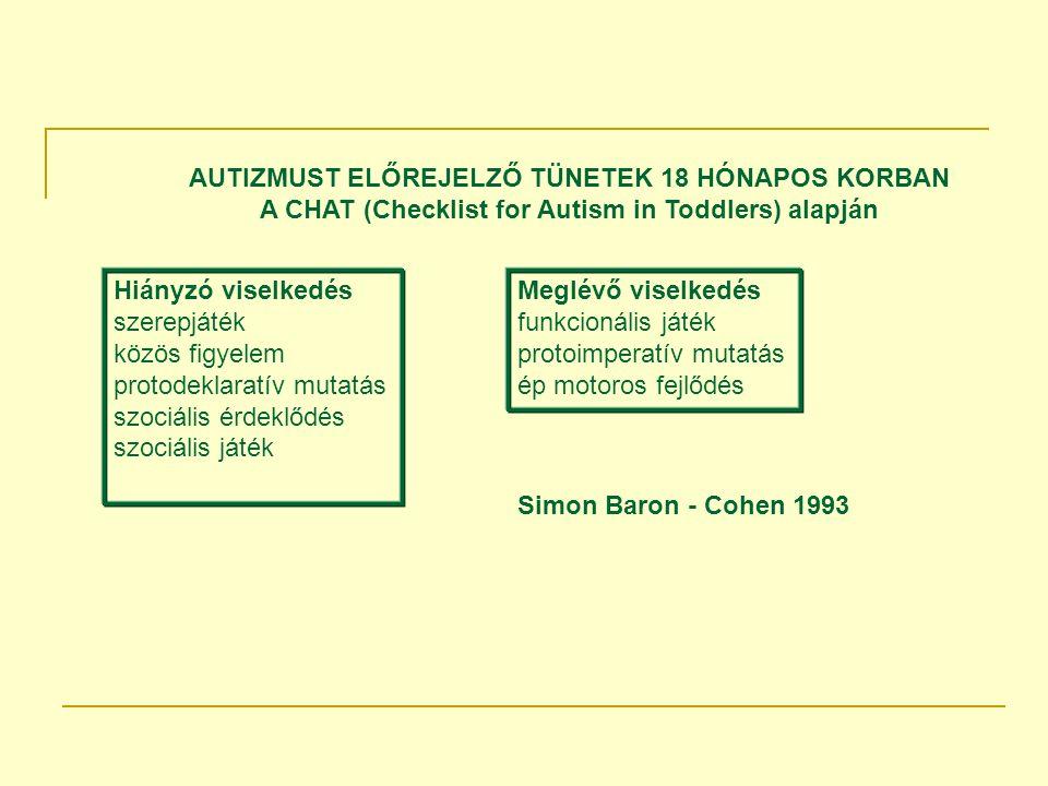 Hiányzó viselkedés szerepjáték közös figyelem protodeklaratív mutatás szociális érdeklődés szociális játék Meglévő viselkedés funkcionális játék protoimperatív mutatás ép motoros fejlődés AUTIZMUST ELŐREJELZŐ TÜNETEK 18 HÓNAPOS KORBAN A CHAT (Checklist for Autism in Toddlers) alapján Simon Baron - Cohen 1993