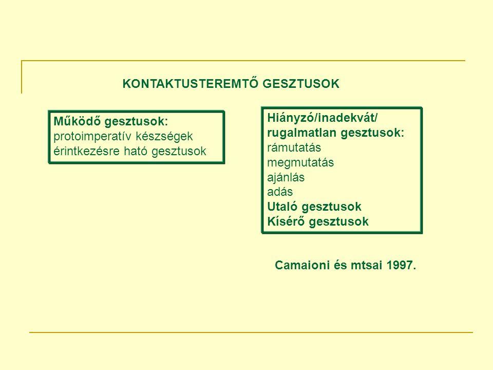 Működő gesztusok: protoimperatív készségek érintkezésre ható gesztusok Hiányzó/inadekvát/ rugalmatlan gesztusok: rámutatás megmutatás ajánlás adás Utaló gesztusok Kísérő gesztusok KONTAKTUSTEREMTŐ GESZTUSOK Camaioni és mtsai 1997.