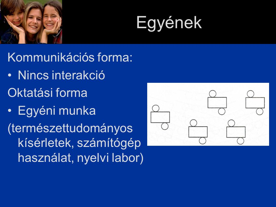 Egyének Kommunikációs forma: Nincs interakció Oktatási forma Egyéni munka (természettudományos kísérletek, számítógép használat, nyelvi labor)